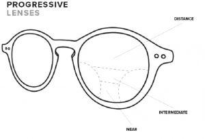 Best Progressive Lenses 2020.First Time Progressive Multifocal Lenses Ketchikan Eye
